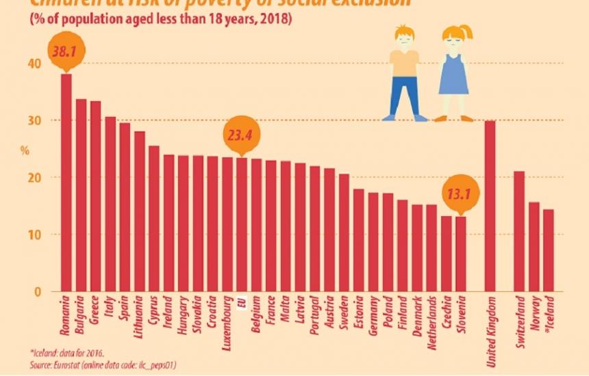 1/3 от децата у нас изложени на риск от бедност