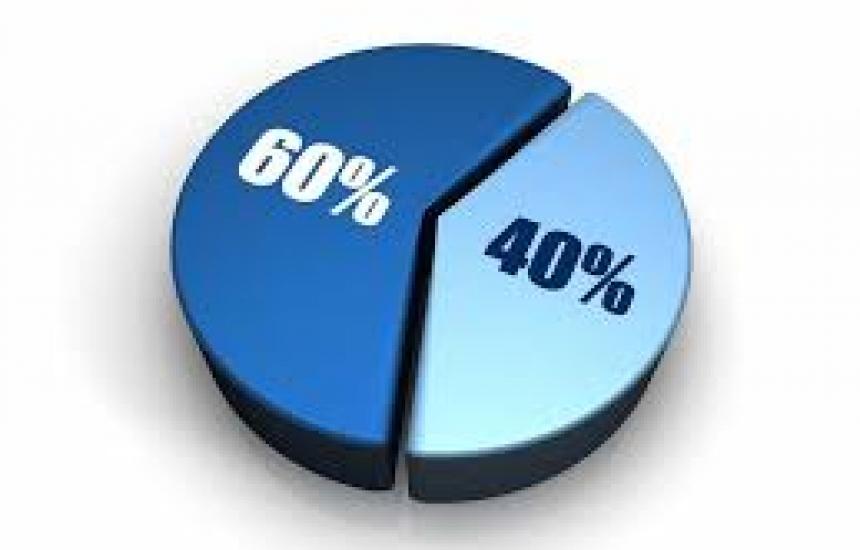 7403 фирми дадоха заявка за мярката 60/40