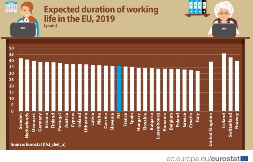 Увеличава се трудовият живот