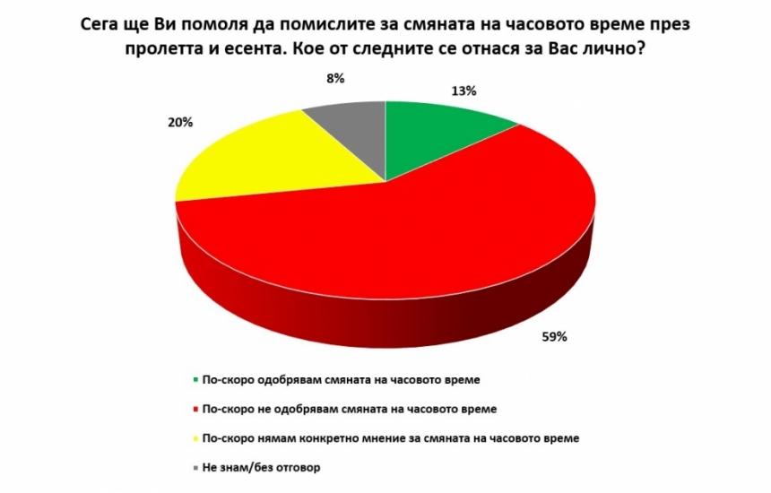 70% от българите са усетили увеличените цени