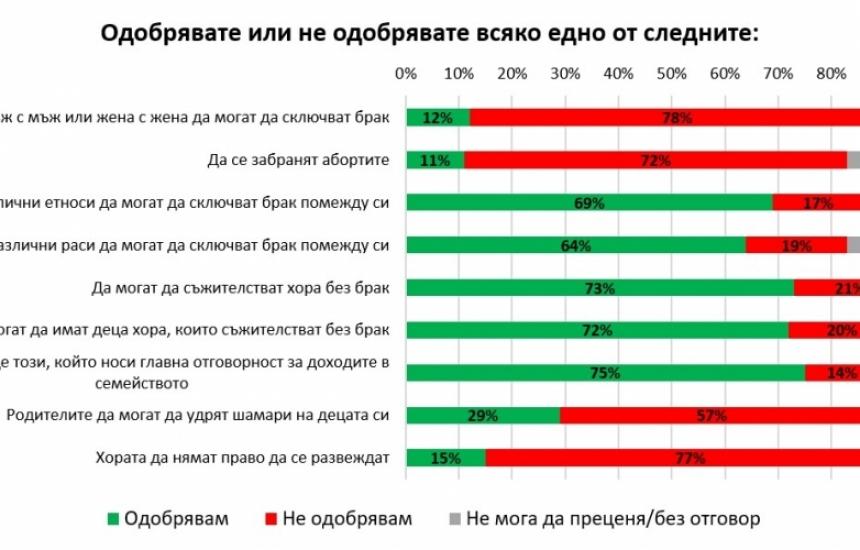 Българите не одобряват еднополовите бракове