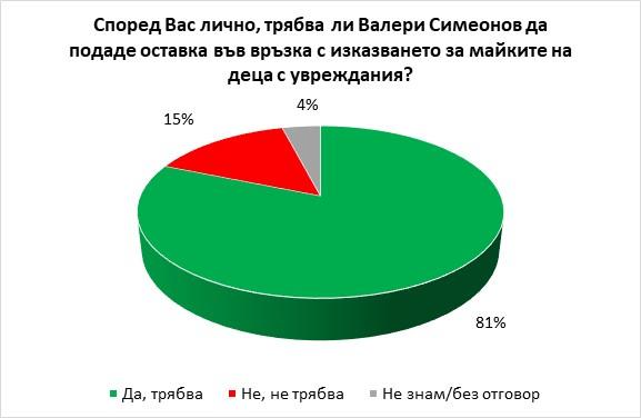 Българите искат оставката на Валери Симеонов