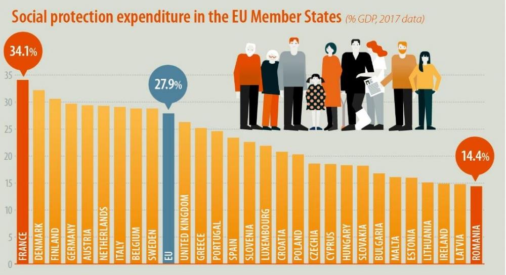 Спад в разходите за социална закрила в ЕС
